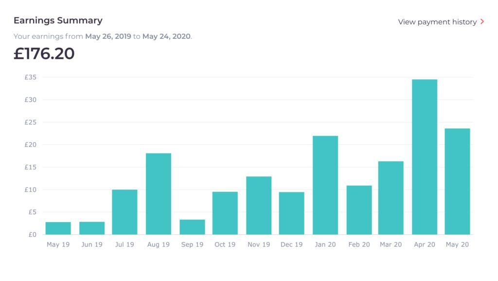 gráfico de ventas anuales.